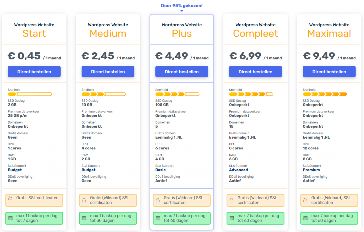 vimexx webhosting pakketten, wordpress webhosting provider, wordpress hosting